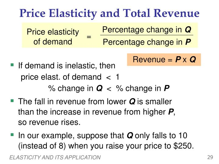 application of price elasticity of demand