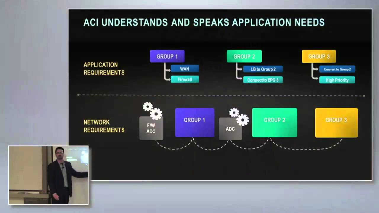 what is application centric infrastructure