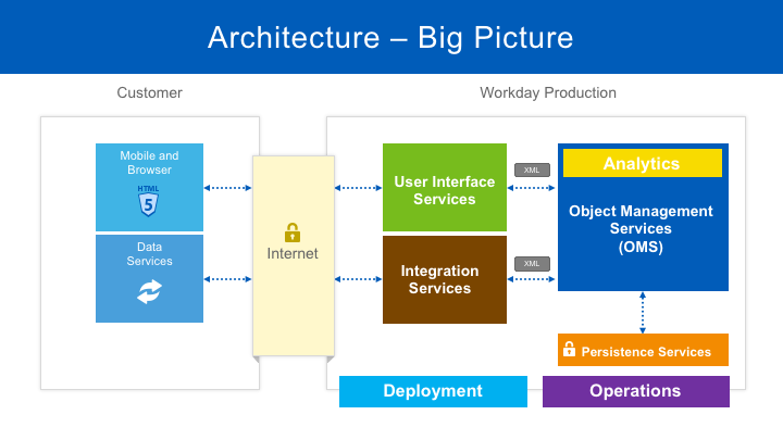 service oriented architecture example application