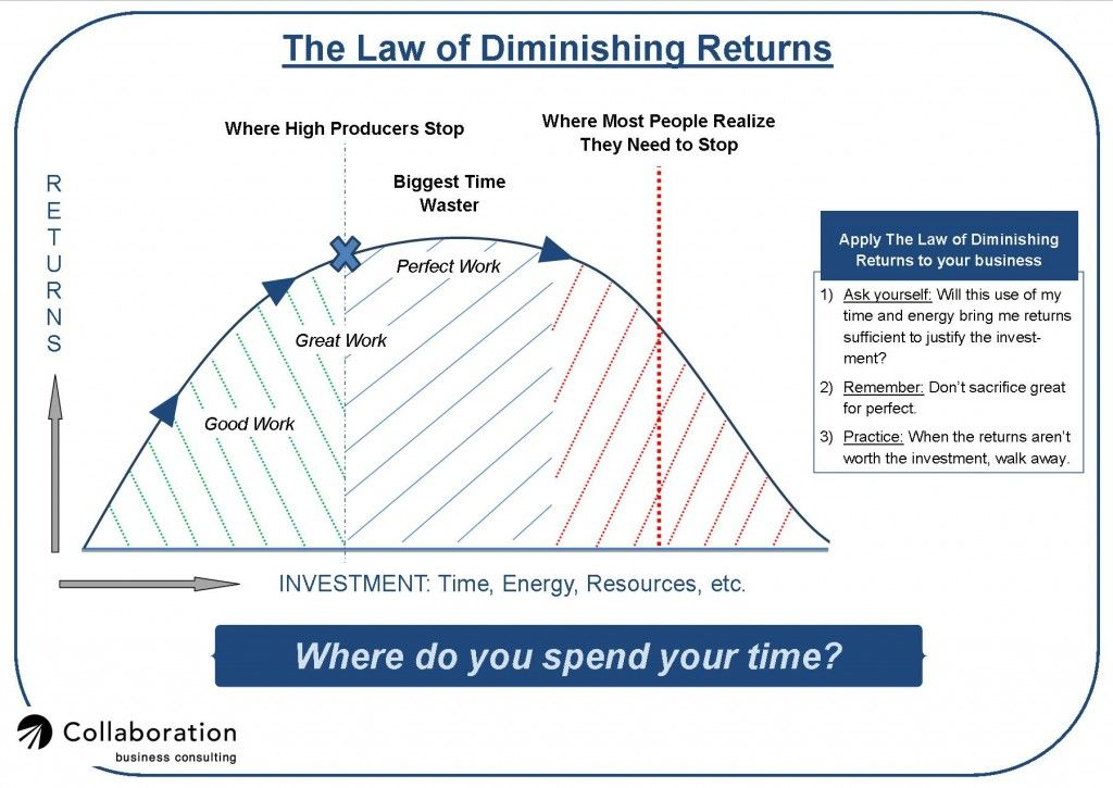 application of law of diminishing returns