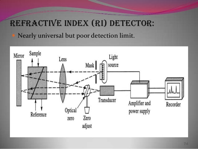 applications of refractive index in pharmacy