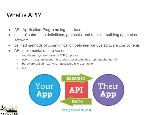 what is application programming interface api