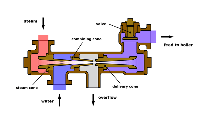types of industrial pumps and their applications