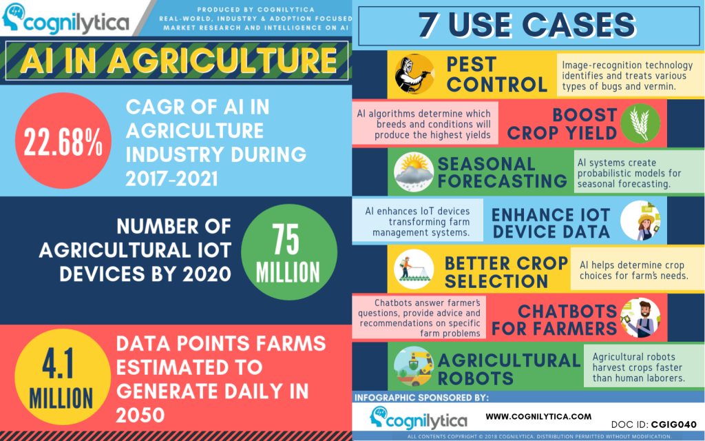 application of ai in agriculture