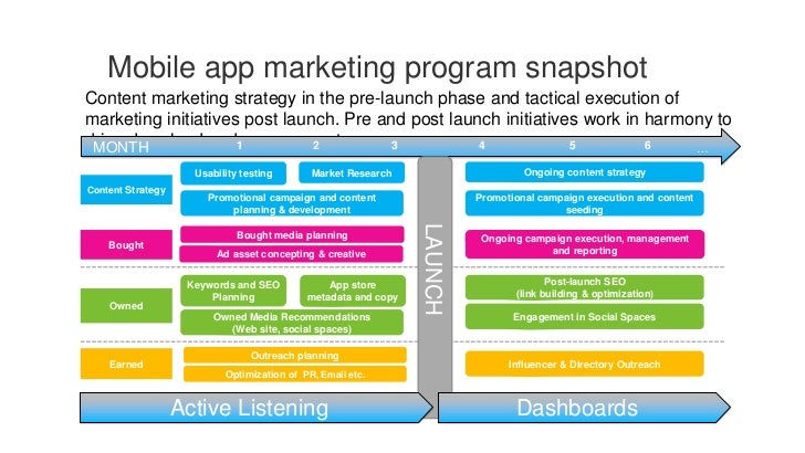 how to market a mobile application
