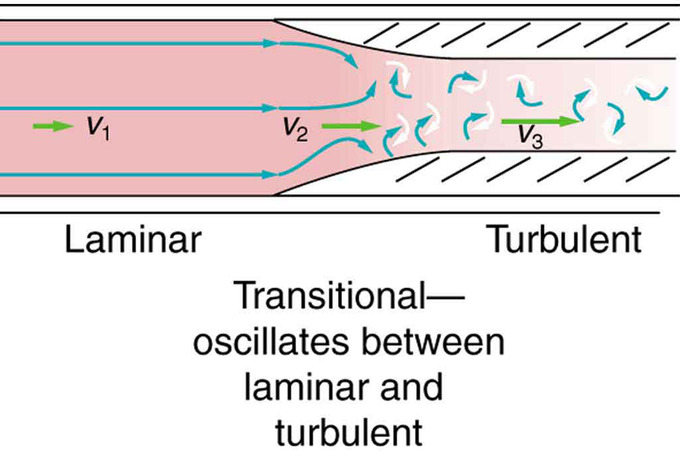 industrial application of laminar and turbulent flow