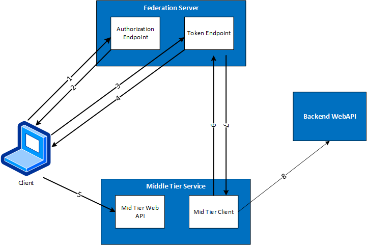 using oauth 2.0 for server to server applications